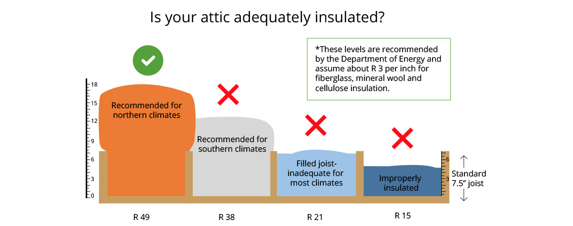 Insulation and Air Sealing Services | The Energy Store | Newtown